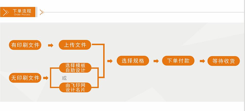飞印网X展架制作下单流程